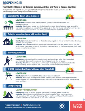 Summmer Activity Risk Levels